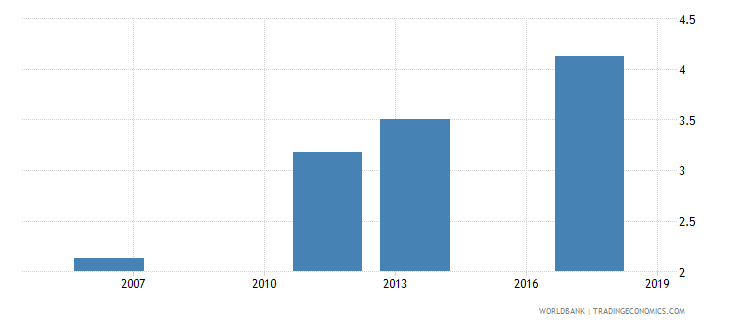 senegal uis mean years of schooling of the population age 25 male wb data