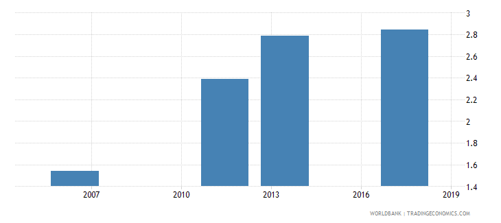 senegal uis mean years of schooling of the population age 25 total wb data