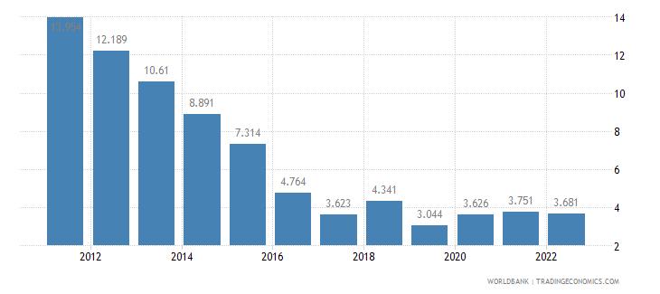 senegal unemployment female percent of female labor force wb data