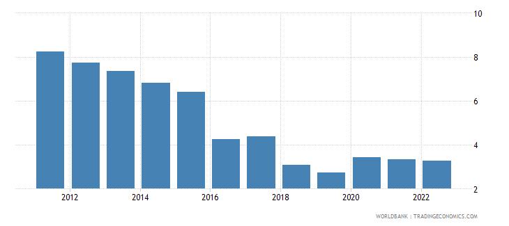 senegal unemployment male percent of male labor force wb data