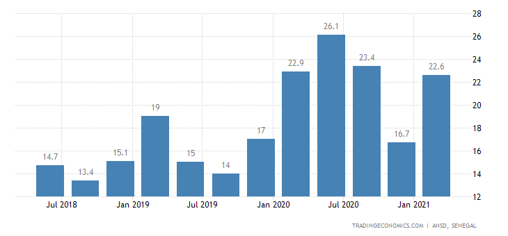 Senegal Unemployment Rate