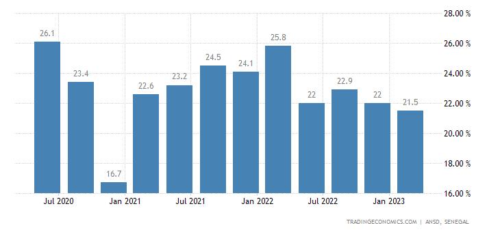 Senegal Unemployment Rate