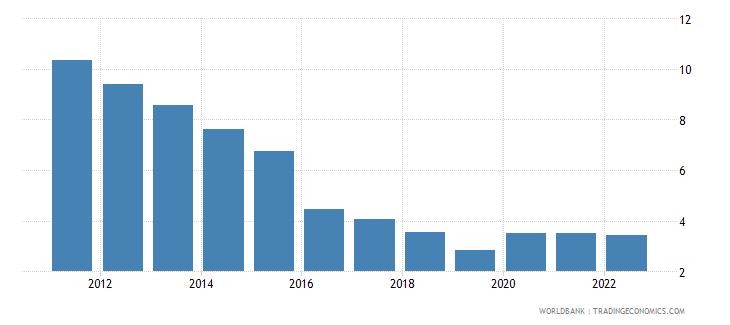 senegal unemployment total percent of total labor force wb data
