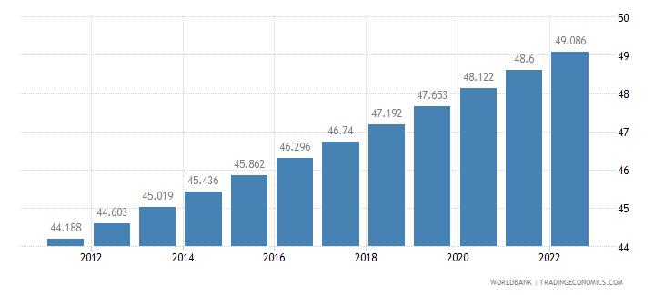 senegal urban population percent of total wb data