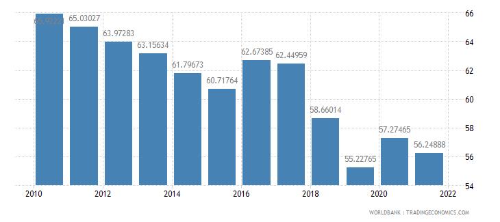 senegal vulnerable employment male percent of male employment wb data