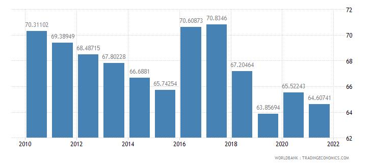 senegal vulnerable employment total percent of total employment wb data