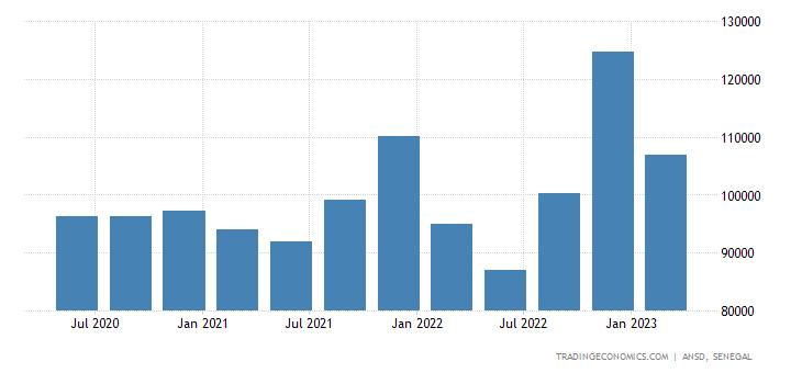 Senegal Average Monthly Wage