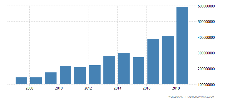 senegal workers remittances and compensation of employees paid us dollar wb data