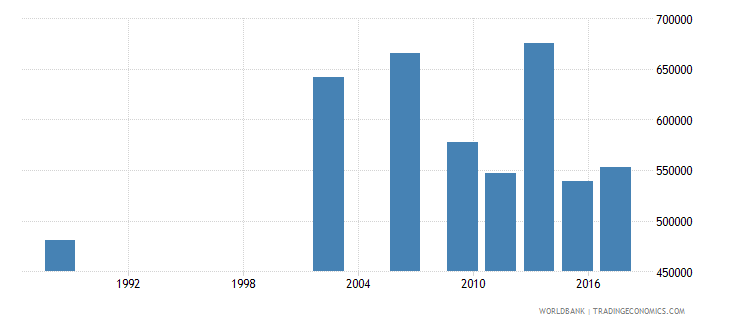 senegal youth illiterate population 15 24 years female number wb data