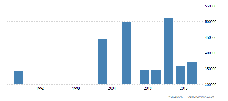 senegal youth illiterate population 15 24 years male number wb data
