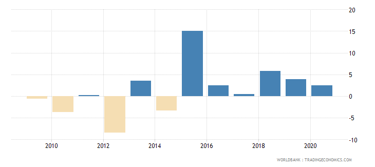 serbia adjusted net national income annual percent growth wb data