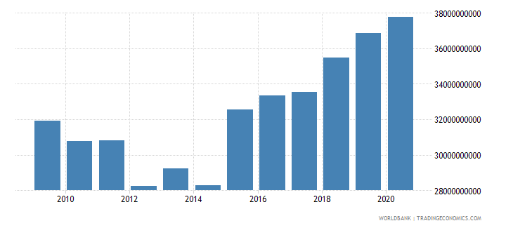 serbia adjusted net national income constant 2000 us$ wb data