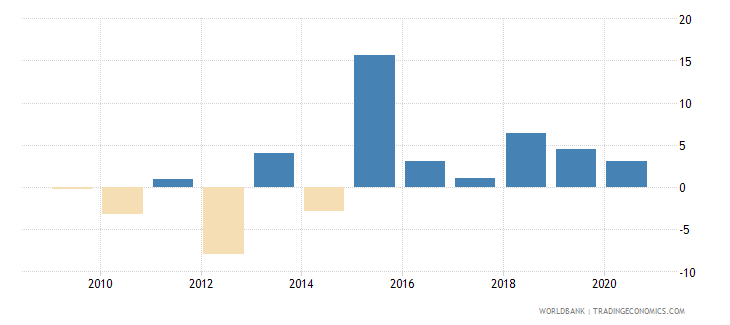 serbia adjusted net national income per capita annual percent growth wb data