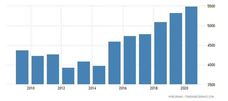 serbia adjusted net national income per capita constant 2010 us$ wb data