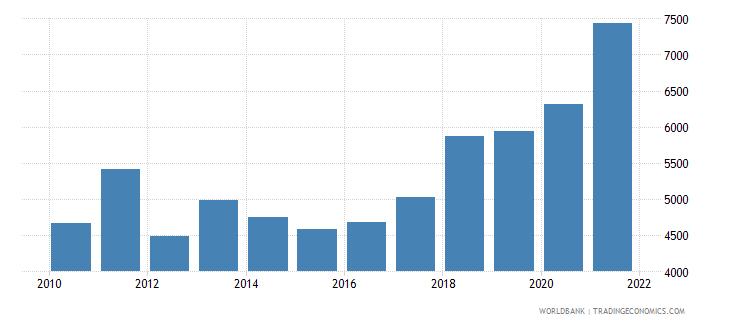 serbia adjusted net national income per capita current us$ wb data