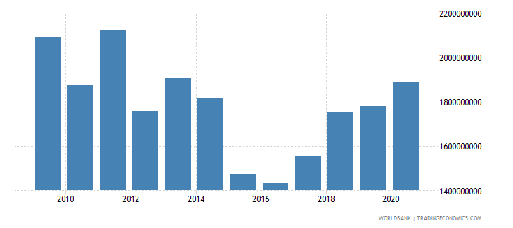 serbia adjusted savings education expenditure current us$ wb data