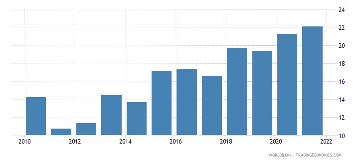 serbia adjusted savings gross savings percent of gni wb data