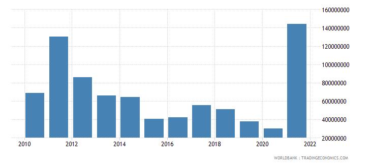 serbia adjusted savings mineral depletion current us$ wb data