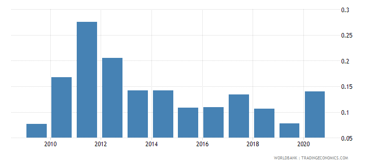 serbia adjusted savings mineral depletion percent of gni wb data
