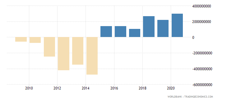 serbia adjusted savings net national savings current us$ wb data