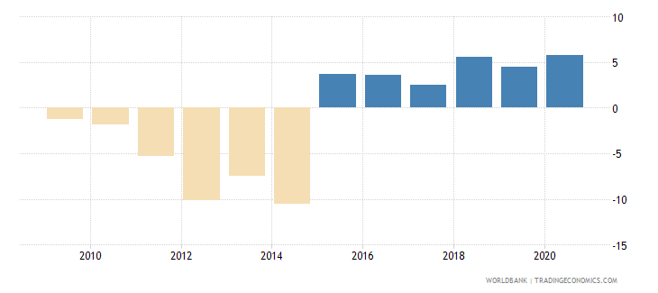 serbia adjusted savings net national savings percent of gni wb data