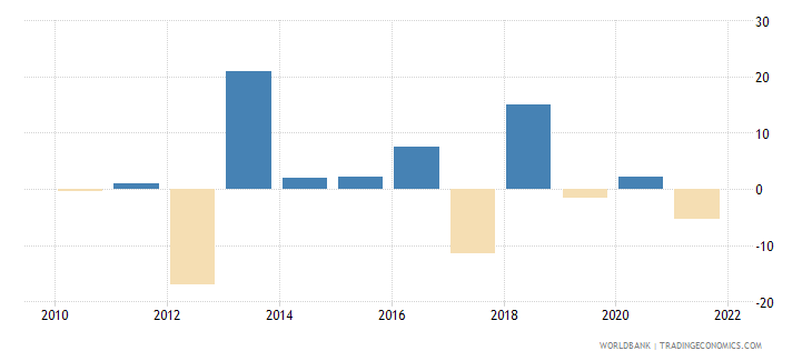 serbia agriculture value added annual percent growth wb data