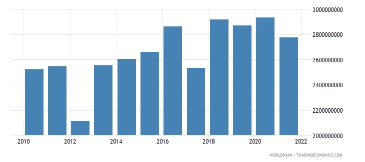 serbia agriculture value added constant 2000 us dollar wb data