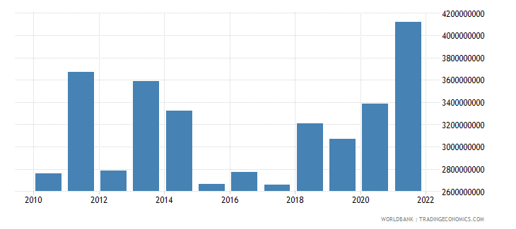 serbia agriculture value added us dollar wb data