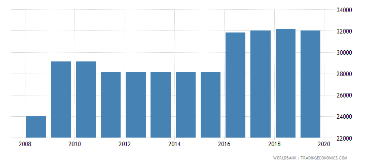 serbia armed forces personnel total wb data