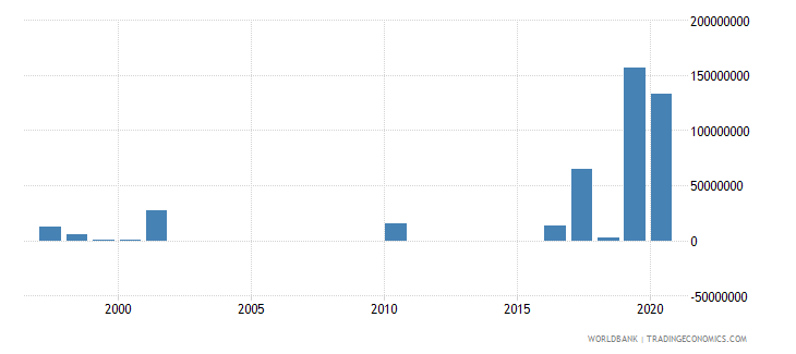 serbia arms imports sipri trend indicator values wb data