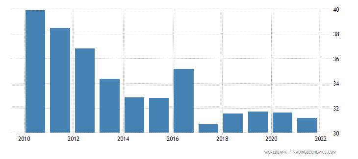 serbia atms per 100000 adults gfd wb data