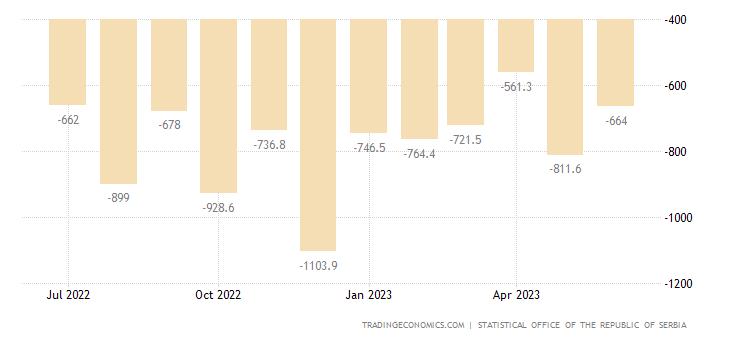 Serbia Balance of Trade