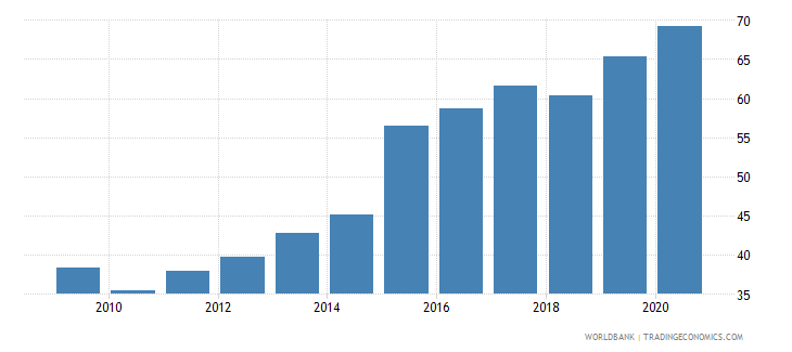serbia bank concentration percent wb data