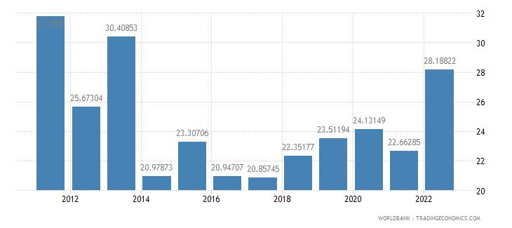 serbia bank liquid reserves to bank assets ratio percent wb data