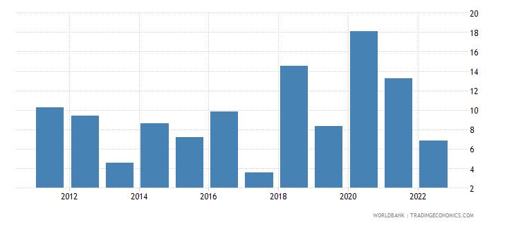 serbia broad money growth annual percent wb data