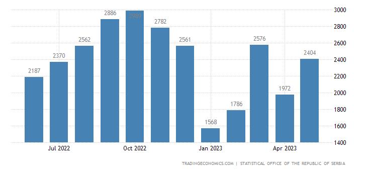 Serbia Total Building Permits