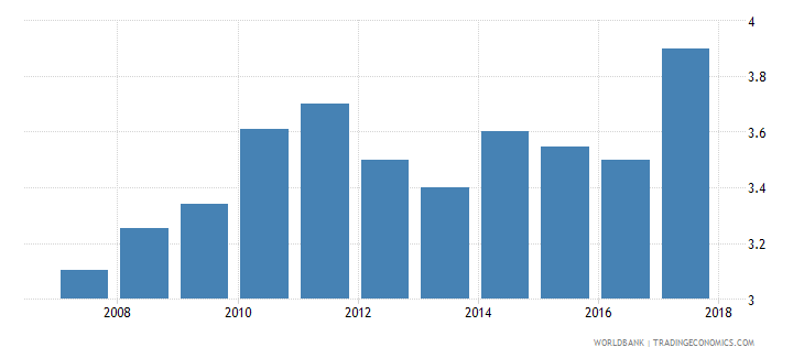 serbia burden of customs procedure wef 1 extremely inefficient to 7 extremely efficient wb data