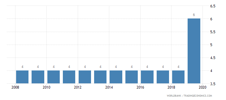 serbia business extent of disclosure index 0 less disclosure to 10 more disclosure wb data