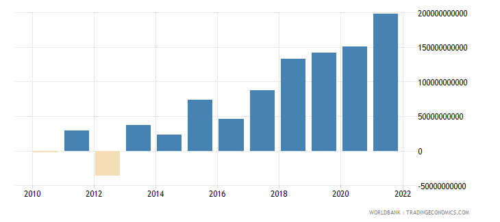 serbia changes in inventories current lcu wb data