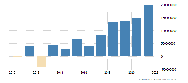 serbia changes in inventories us dollar wb data