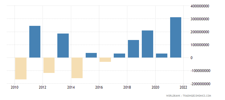 serbia changes in net reserves bop us dollar wb data