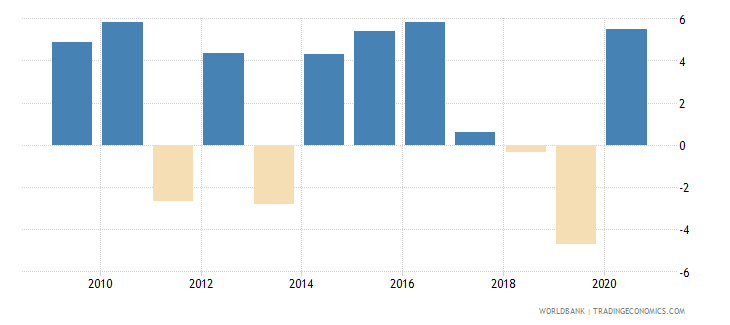 serbia claims on central government annual growth as percent of broad money wb data