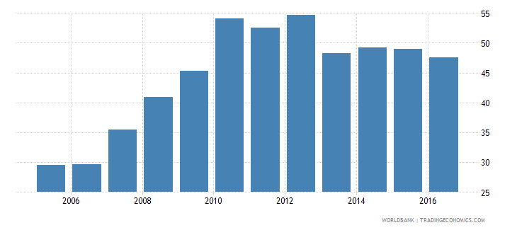 serbia claims on other sectors of the domestic economy percent of gdp wb data