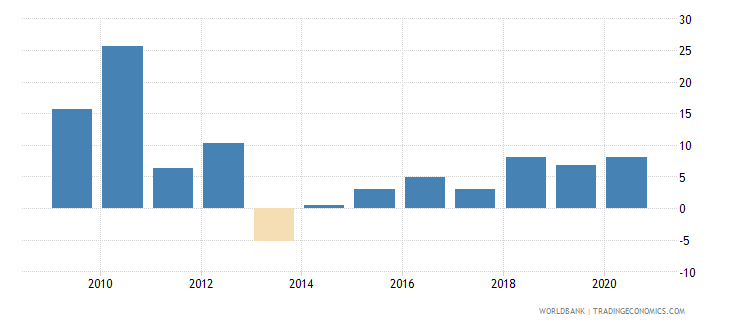 serbia claims on private sector annual growth as percent of broad money wb data