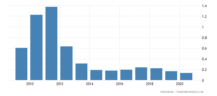 serbia coal rents percent of gdp wb data