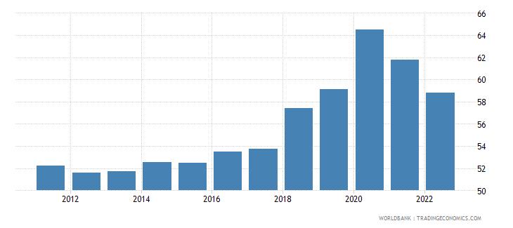 serbia communications computer etc percent of service exports bop wb data