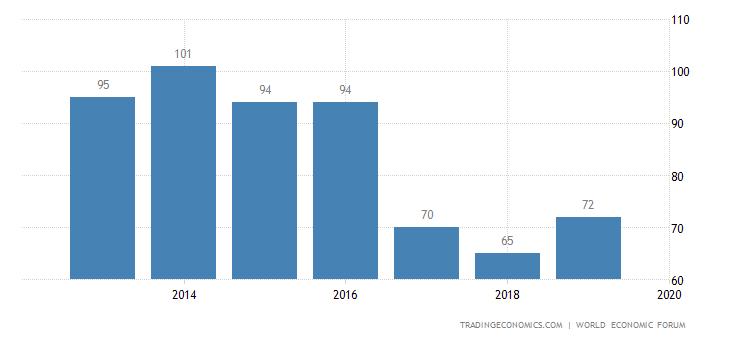 Serbia Competitiveness Rank
