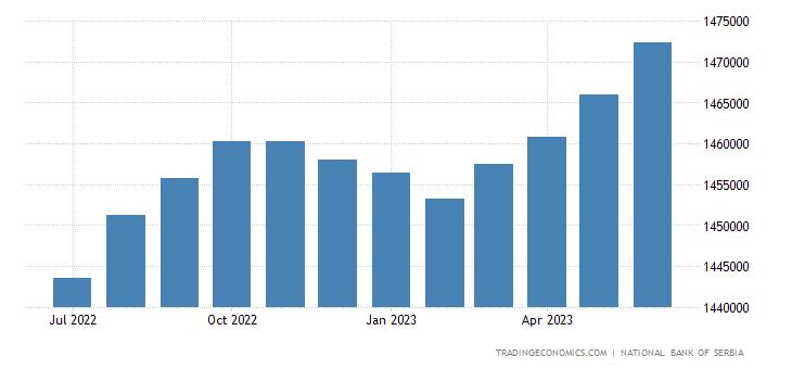 Serbia Consumer Credit