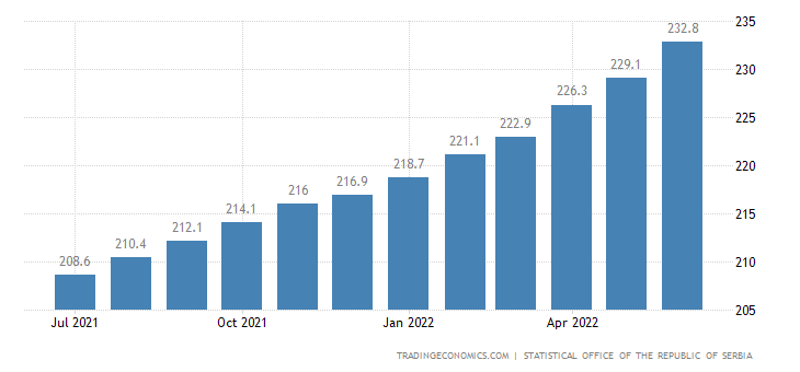 Serbia Consumer Price Index (CPI)