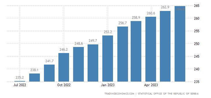 Serbia Consumer Price Index (CPI) | 2007-2020 Data | 2021 ...